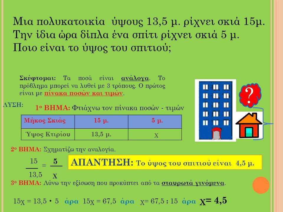 Μια πολυκατοικία ύψους 13,5 μ. ρίχνει σκιά 15μ. Την ίδια ώρα δίπλα ένα σπίτι ρίχνει σκιά 5 μ. Ποιο είναι το ύψος του σπιτιού; ? Σκέφτομαι: Τα ποσά είν