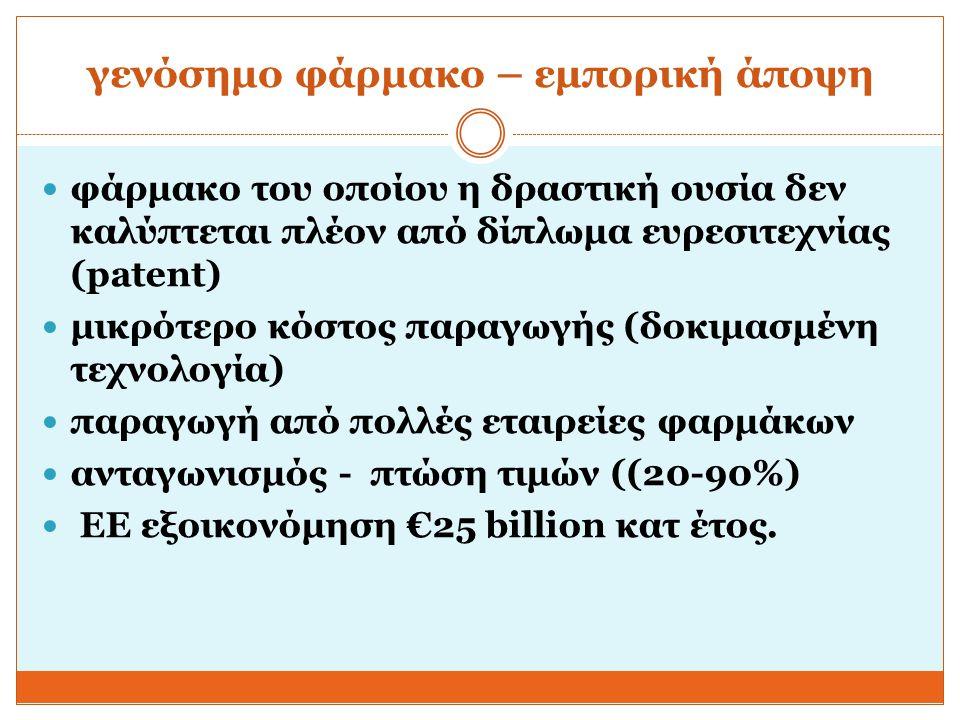 αγορά και γενόσημα 60% Ευρώπη και ΗΠΑ 40 % Ελλάδα 3.000 γενόσημα σύνολο περίπου 7.300 (ΕΟΦ) οι μεγάλες φαρμακοβιομηχανίες παράγουν πρωτότυπα και γενόσημα φάρμακα οι ελληνικές φαρμακοβιομηχανίες παράγουν γενόσημα φάρμακα από δεκαετιών