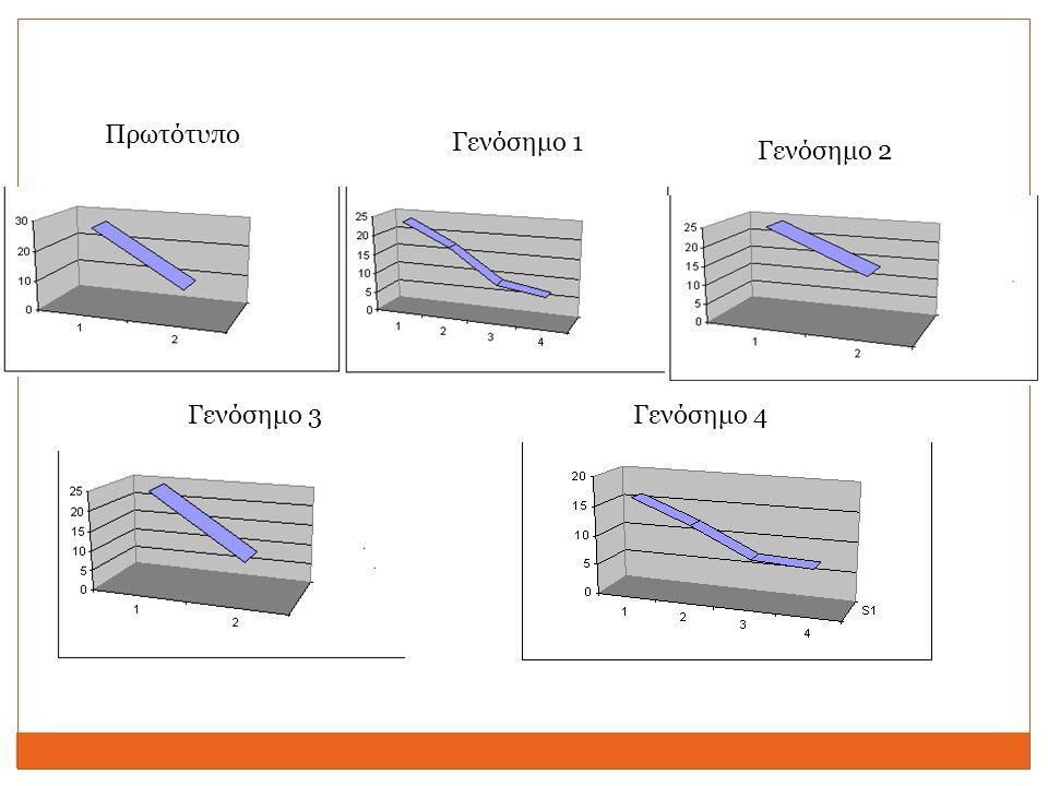 1: Πρωτότυπο 2,5->1,55 2: Γενόσημο 1 1,37->1,23 3: Γενόσημο 2 1,36->1,23 Cefuroxime injection 750 mg Μείωση τιμής έως 50 %