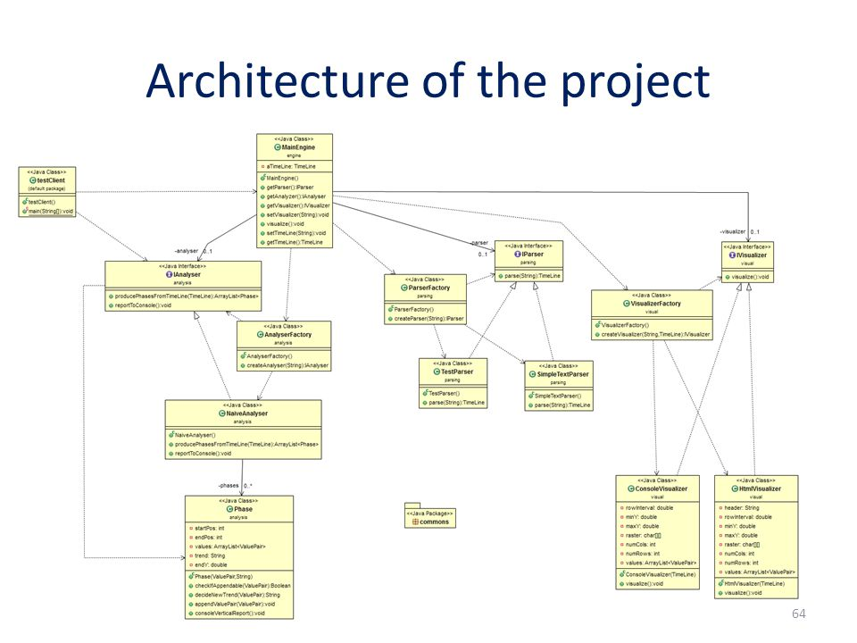 Architecture of the project 64