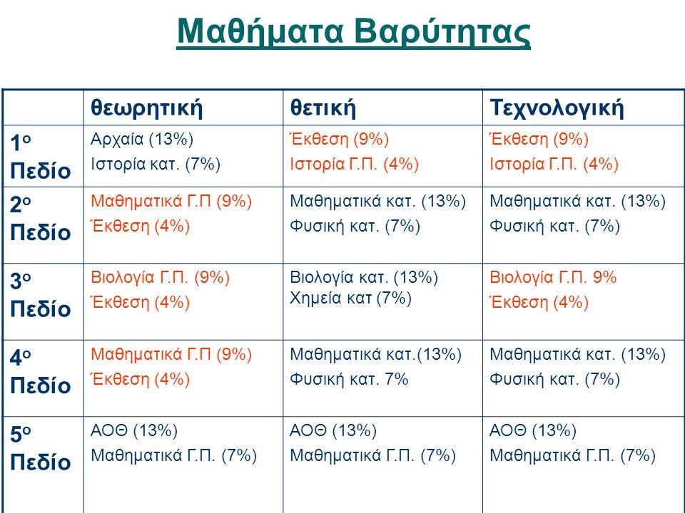 Μαθήματα Βαρύτητας θεωρητικήθετικήΤεχνολογική 1 ο Πεδίο Αρχαία (13%) Ιστορία κατ. (7%) Έκθεση (9%) Ιστορία Γ.Π. (4%) Έκθεση (9%) Ιστορία Γ.Π. (4%) 2 ο