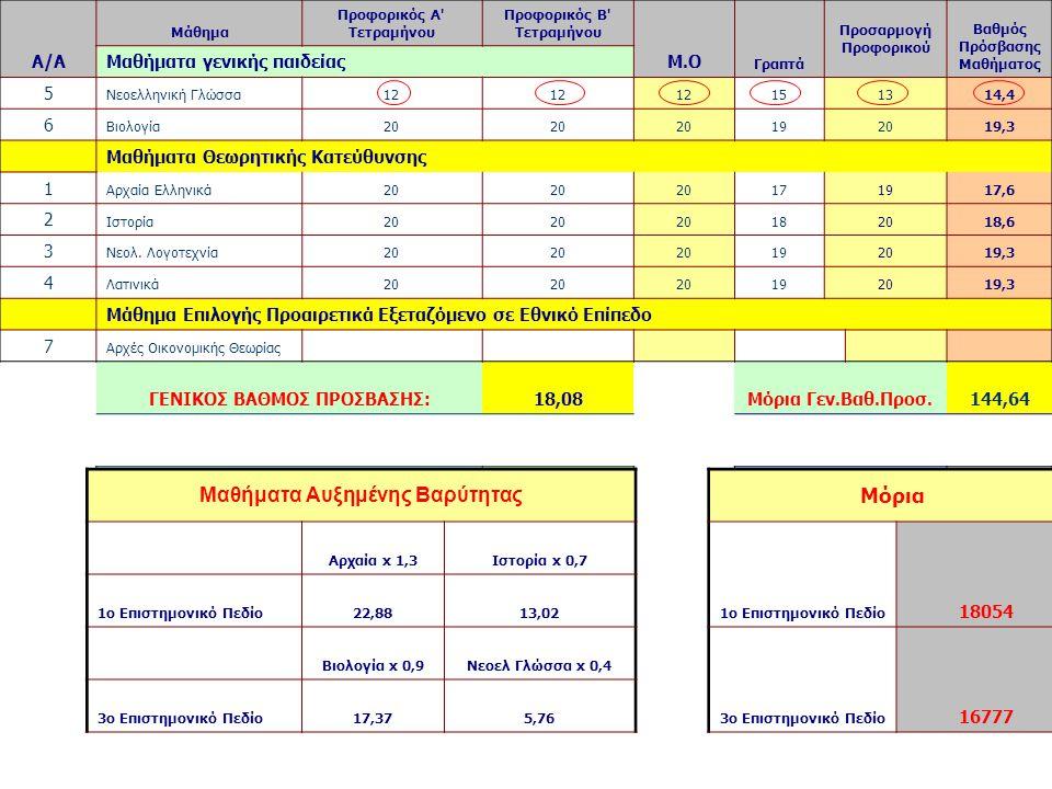 Α/Α Μάθημα Προφορικός Α Τετραμήνου Προφορικός Β Τετραμήνου Μ.Ο Γραπτά Προσαρμογή Προφορικού Βαθμός Πρόσβασης Μαθήματος Μαθήματα γενικής παιδείας 5 Νεοελληνική Γλώσσα12 151314,4 6 Βιολογία20 192019,3 Μαθήματα Θεωρητικής Κατεύθυνσης 1 Αρχαία Ελληνικά20 171917,6 2 Ιστορία20 182018,6 3 Νεολ.