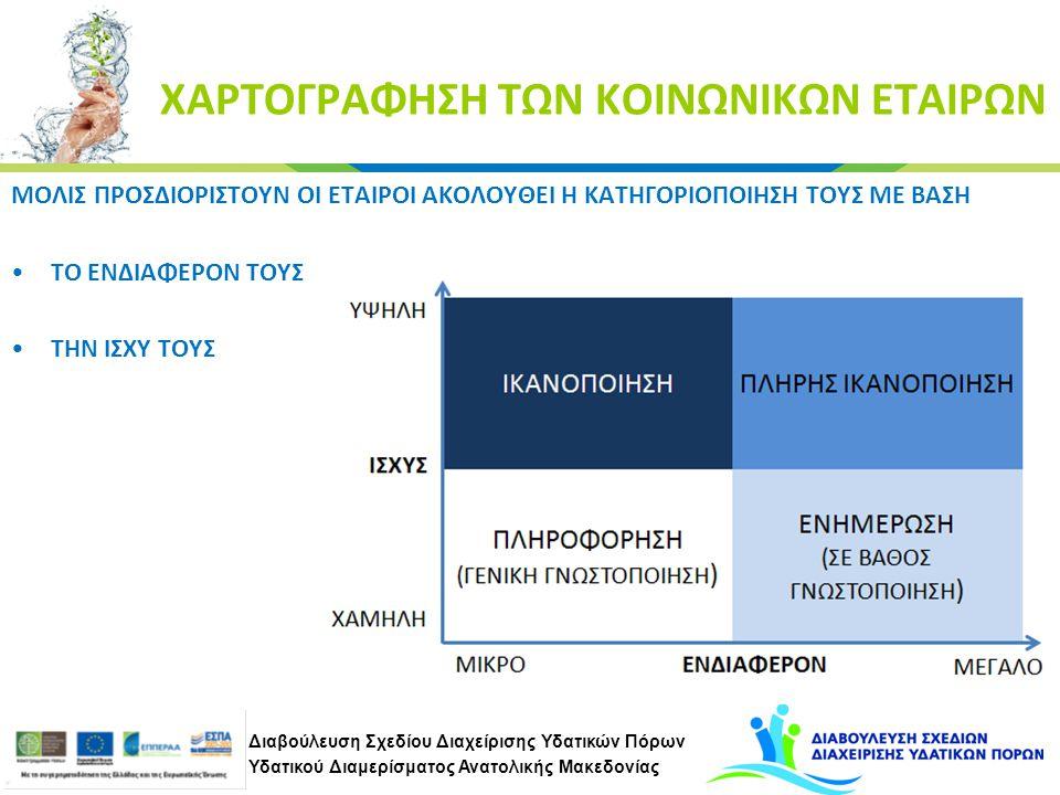Διαβούλευση Σχεδίου Διαχείρισης Υδατικών Πόρων Υδατικού Διαμερίσματος Ανατολικής Μακεδονίας ΧΑΡΤΟΓΡΑΦΗΣΗ ΤΩΝ ΚΟΙΝΩΝΙΚΩΝ ΕΤΑΙΡΩΝ ΜΟΛΙΣ ΠΡΟΣΔΙΟΡΙΣΤΟΥΝ ΟΙ ΕΤΑΙΡΟΙ ΑΚΟΛΟΥΘΕΙ Η ΚΑΤΗΓΟΡΙΟΠΟΙΗΣΗ ΤΟΥΣ ΜΕ ΒΑΣΗ ΤΟ ΕΝΔΙΑΦΕΡΟΝ ΤΟΥΣ ΤΗΝ ΙΣΧΥ ΤΟΥΣ