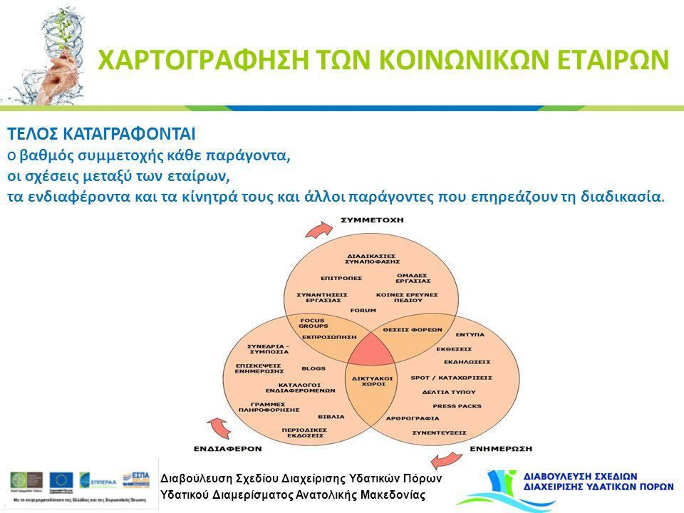 Διαβούλευση Σχεδίου Διαχείρισης Υδατικών Πόρων Υδατικού Διαμερίσματος Ανατολικής Μακεδονίας ΧΑΡΤΟΓΡΑΦΗΣΗ ΤΩΝ ΚΟΙΝΩΝΙΚΩΝ ΕΤΑΙΡΩΝ ΤΕΛΟΣ ΚΑΤΑΓΡΑΦΟΝΤΑΙ Ο βαθμός συμμετοχής κάθε παράγοντα, οι σχέσεις μεταξύ των εταίρων, τα ενδιαφέροντα και τα κίνητρά τους και άλλοι παράγοντες που επηρεάζουν τη διαδικασία.