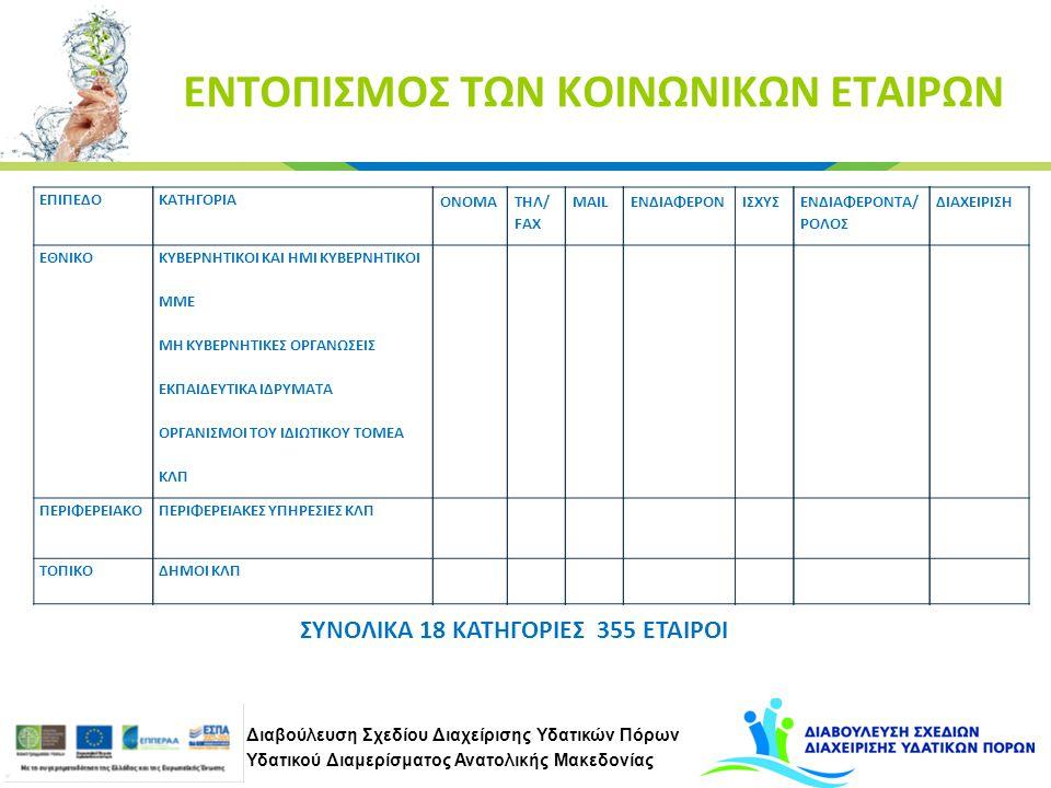 Διαβούλευση Σχεδίου Διαχείρισης Υδατικών Πόρων Υδατικού Διαμερίσματος Ανατολικής Μακεδονίας ΕΝΤΟΠΙΣΜΟΣ ΤΩΝ ΚΟΙΝΩΝΙΚΩΝ ΕΤΑΙΡΩΝ ΣΥΝΟΛΙΚΑ 18 ΚΑΤΗΓΟΡΙΕΣ 355 ΕΤΑΙΡΟΙ ΕΠΙΠΕΔΟ ΕΘΝΙΚΟ ΠΕΡΙΦΕΡΕΙΑΚΟ ΤΟΠΙΚΟ ΚΑΤΗΓΟΡΙΑ KYBΕΡΝΗΤΙΚΟΙ ΚΑΙ ΗΜΙ ΚΥΒΕΡΝΗΤΙΚΟΙ ΜΜΕ ΜΗ ΚΥΒΕΡΝΗΤΙΚΕΣ ΟΡΓΑΝΩΣΕΙΣ ΕΚΠΑΙΔΕΥΤΙΚΑ ΙΔΡΥΜΑΤΑ ΟΡΓΑΝΙΣΜΟΙ ΤΟΥ ΙΔΙΩΤΙΚΟΥ ΤΟΜΕΑ ΚΛΠ ΠΕΡΙΦΕΡΕΙΑΚΕΣ ΥΠΗΡΕΣΙΕΣ ΚΛΠ ΔΗΜΟΙ ΚΛΠ ΟΝΟΜΑ ΤΗΛ/ FAX MAILΙΣΧΥΣΕΝΔΙΑΦΕΡΟΝ ΕΝΔΙΑΦΕΡΟΝΤΑ/ ΡΟΛΟΣ ΔΙΑΧΕΙΡΙΣΗ