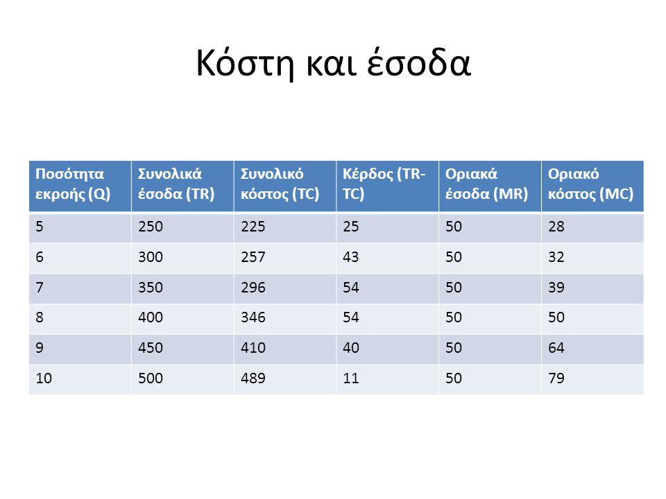 Κόστη και έσοδα Ποσότητα εκροής (Q) Συνολικά έσοδα (TR) Συνολικό κόστος (TC) Κέρδος (TR- TC) Οριακά έσοδα (MR) Οριακό κόστος (MC) 5250225255028 630025