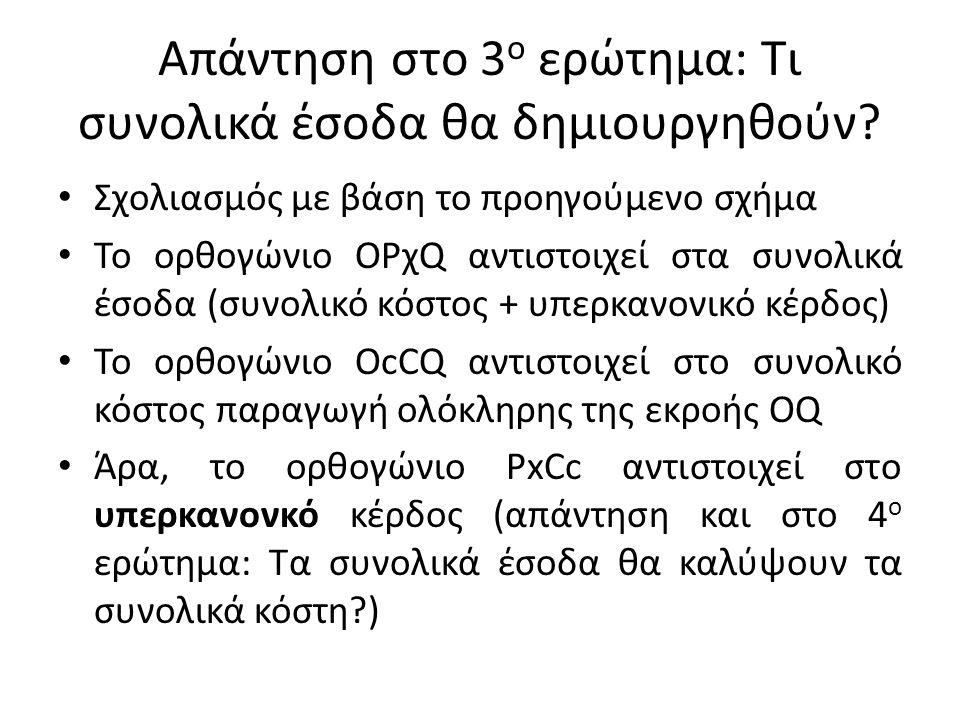 Απάντηση στο 3 ο ερώτημα: Τι συνολικά έσοδα θα δημιουργηθούν? Σχολιασμός με βάση το προηγούμενο σχήμα Το ορθογώνιο ΟΡχQ αντιστοιχεί στα συνολικά έσοδα