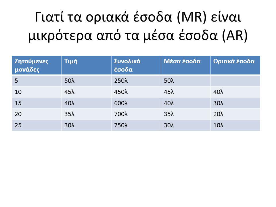 Γιατί τα οριακά έσοδα (MR) είναι μικρότερα από τα μέσα έσοδα (AR) Ζητούμενες μονάδες ΤιμήΣυνολικά έσοδα Μέσα έσοδαΟριακά έσοδα 550λ250λ50λ 1045λ450λ45