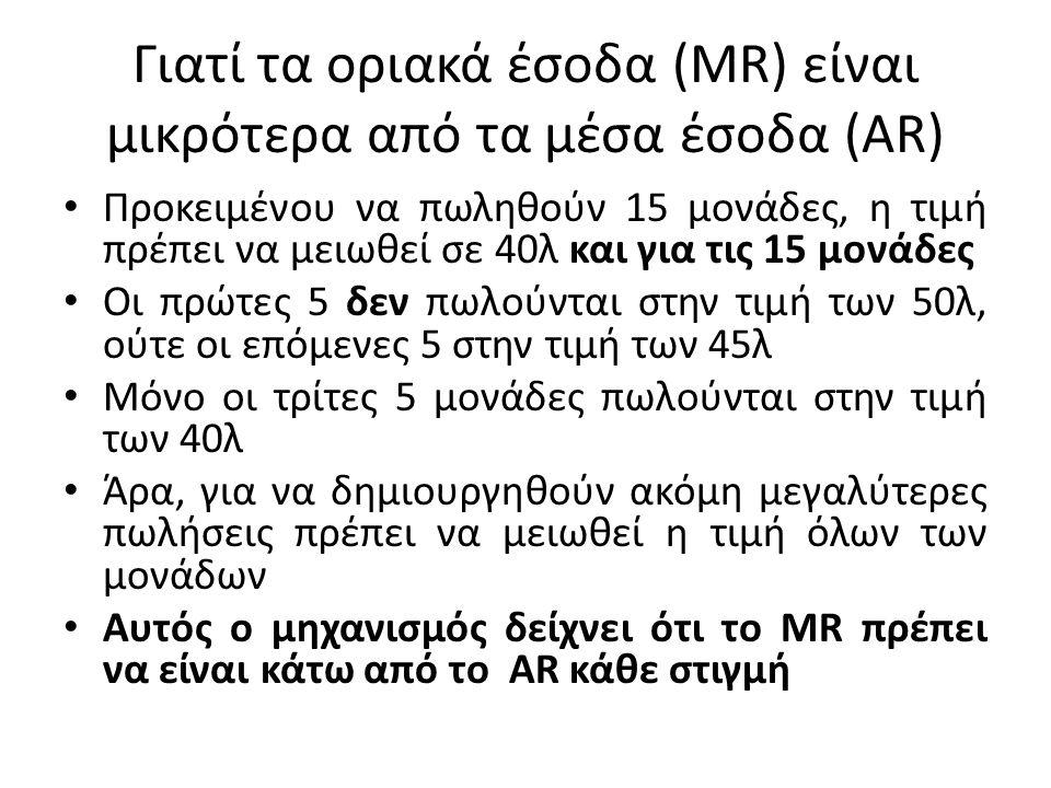 Γιατί τα οριακά έσοδα (MR) είναι μικρότερα από τα μέσα έσοδα (AR) Προκειμένου να πωληθούν 15 μονάδες, η τιμή πρέπει να μειωθεί σε 40λ και για τις 15 μ