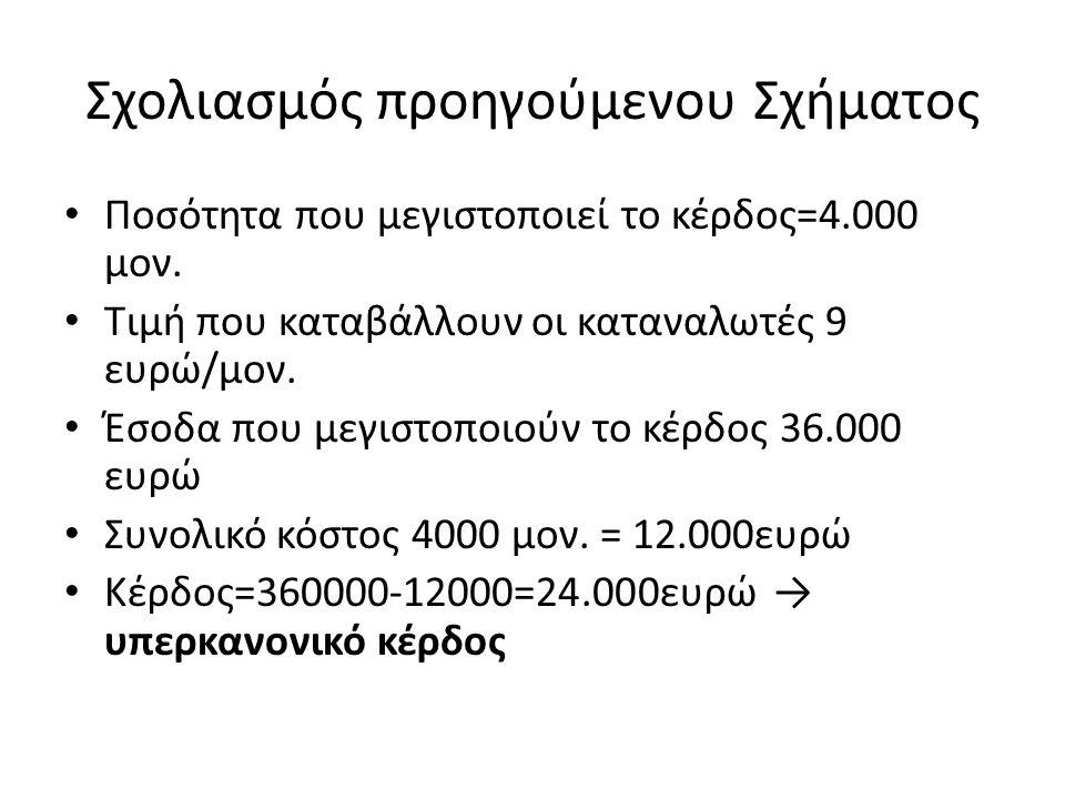 Σχολιασμός προηγούμενου Σχήματος Ποσότητα που μεγιστοποιεί το κέρδος=4.000 μον. Τιμή που καταβάλλουν οι καταναλωτές 9 ευρώ/μον. Έσοδα που μεγιστοποιού