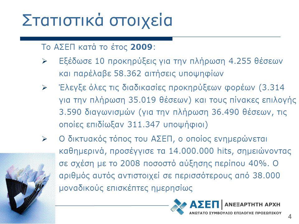 4 Στατιστικά στοιχεία Το ΑΣΕΠ κατά το έτος 2009:  Εξέδωσε 10 προκηρύξεις για την πλήρωση 4.255 θέσεων και παρέλαβε 58.362 αιτήσεις υποψηφίων  Έλεγξε όλες τις διαδικασίες προκηρύξεων φορέων (3.314 για την πλήρωση 35.019 θέσεων) και τους πίνακες επιλογής 3.590 διαγωνισμών (για την πλήρωση 36.490 θέσεων, τις οποίες επιδίωξαν 311.347 υποψήφιοι)  Ο δικτυακός τόπος του ΑΣΕΠ, ο οποίος ενημερώνεται καθημερινά, προσέγγισε τα 14.000.000 hits, σημειώνοντας σε σχέση με το 2008 ποσοστό αύξησης περίπου 40%.