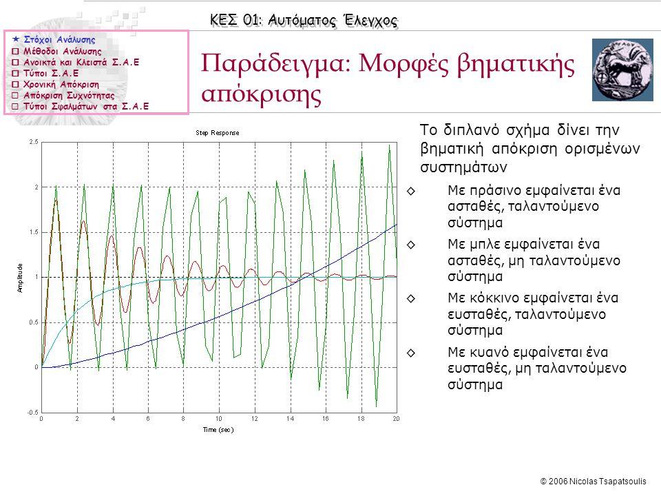 ΚΕΣ 01: Αυτόματος Έλεγχος © 2006 Nicolas Tsapatsoulis Παράδειγμα: Μορφές βηματικής απόκρισης ◊Το διπλανό σχήμα δίνει την βηματική απόκριση ορισμένων σ