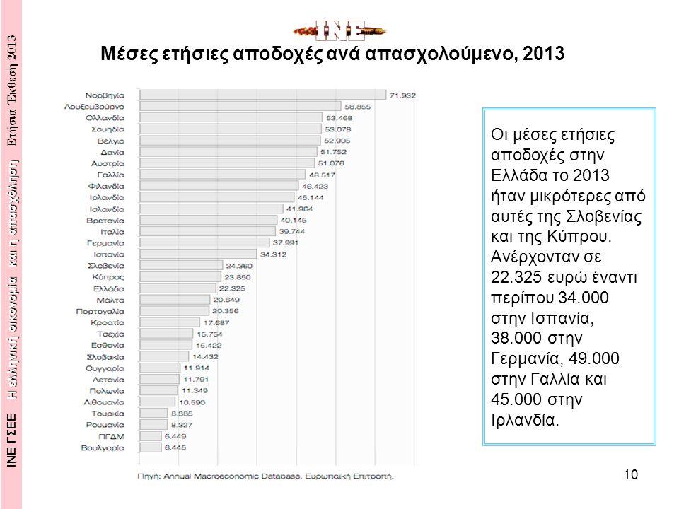 10 Οι μέσες ετήσιες αποδοχές στην Ελλάδα το 2013 ήταν μικρότερες από αυτές της Σλοβενίας και της Κύπρου.