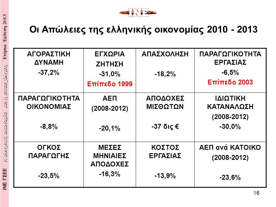 16 Οι Απώλειες της ελληνικής οικονομίας 2010 - 2013 Η ελληνική οικονομία και η απασχόληση ΙΝΕ ΓΣΕΕ Η ελληνική οικονομία και η απασχόληση Ετήσια Έκθεση 2013 ΑΓΟΡΑΣΤΙΚΗ ΔΥΝΑΜΗ -37,2% ΕΓΧΩΡΙΑ ΖΗΤΗΣΗ -31,0% Επίπεδο 1999 ΑΠΑΣΧΟΛΗΣΗ -18,2% ΠΑΡΑΓΩΓΙΚΟΤΗΤΑ ΕΡΓΑΣΙΑΣ -6,5% Επίπεδο 2003 ΠΑΡΑΓΩΓΙΚΟΤΗΤΑ ΟΙΚΟΝΟΜΙΑΣ -8,8% ΑΕΠ (2008-2012) -20,1% ΑΠΟΔΟΧΕΣ ΜΙΣΘΩΤΩΝ -37 δις € ΙΔΙΩΤΙΚΗ ΚΑΤΑΝΑΛΩΣΗ (2008-2012) -30,0% ΟΓΚΟΣ ΠΑΡΑΓΩΓΗΣ -23,5% ΜΕΣΕΣ ΜΗΝΙΑΙΕΣ ΑΠΟΔΟΧΕΣ -16,3% ΚΟΣΤΟΣ ΕΡΓΑΣΙΑΣ -13,9% ΑΕΠ ανά ΚΑΤΟΙΚΟ (2008-2012) -23,6%