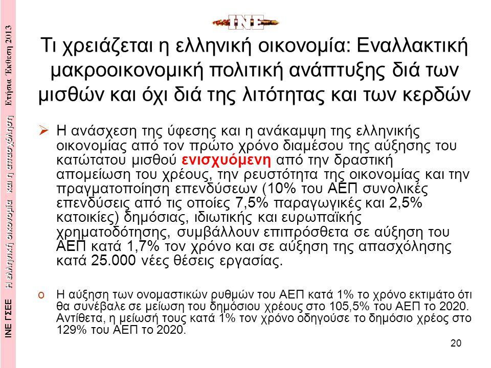 20  Η ανάσχεση της ύφεσης και η ανάκαμψη της ελληνικής οικονομίας από τον πρώτο χρόνο διαμέσου της αύξησης του κατώτατου μισθού ενισχυόμενη από την δραστική απομείωση του χρέους, την ρευστότητα της οικονομίας και την πραγματοποίηση επενδύσεων (10% του ΑΕΠ συνολικές επενδύσεις από τις οποίες 7,5% παραγωγικές και 2,5% κατοικίες) δημόσιας, ιδιωτικής και ευρωπαϊκής χρηματοδότησης, συμβάλλουν επιπρόσθετα σε αύξηση του ΑΕΠ κατά 1,7% τον χρόνο και σε αύξηση της απασχόλησης κατά 25.000 νέες θέσεις εργασίας.