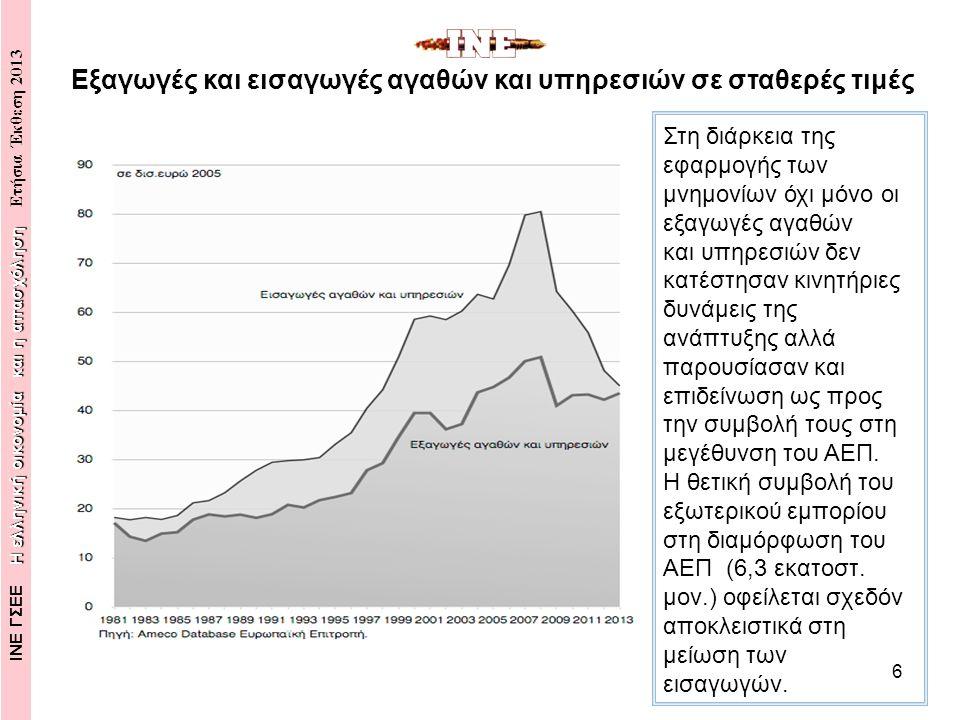 6 Στη διάρκεια της εφαρμογής των μνημονίων όχι μόνο οι εξαγωγές αγαθών και υπηρεσιών δεν κατέστησαν κινητήριες δυνάμεις της ανάπτυξης αλλά παρουσίασαν και επιδείνωση ως προς την συμβολή τους στη μεγέθυνση του ΑΕΠ.