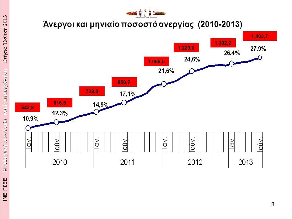 8 Άνεργοι και μηνιαίο ποσοστό ανεργίας (2010-2013) Η ελληνική οικονομία και η απασχόληση ΙΝΕ ΓΣΕΕ Η ελληνική οικονομία και η απασχόληση Ετήσια Έκθεση 2013 542,8 616,6 738,0 850,7 1.066,5 1.229,0 1.302,2 1.403,7