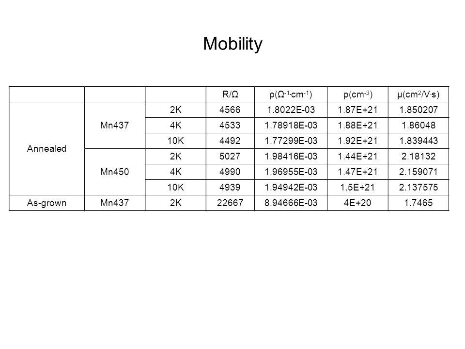 Mobility R/Ωρ(Ω -1. cm -1 )p(cm -3 )μ(cm 2 /V.