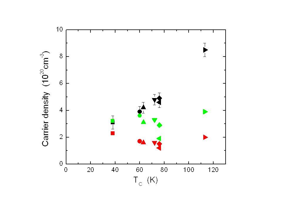 Mobility R/Ωρ(Ω -1.cm -1 )p(cm -3 )μ(cm 2 /V.