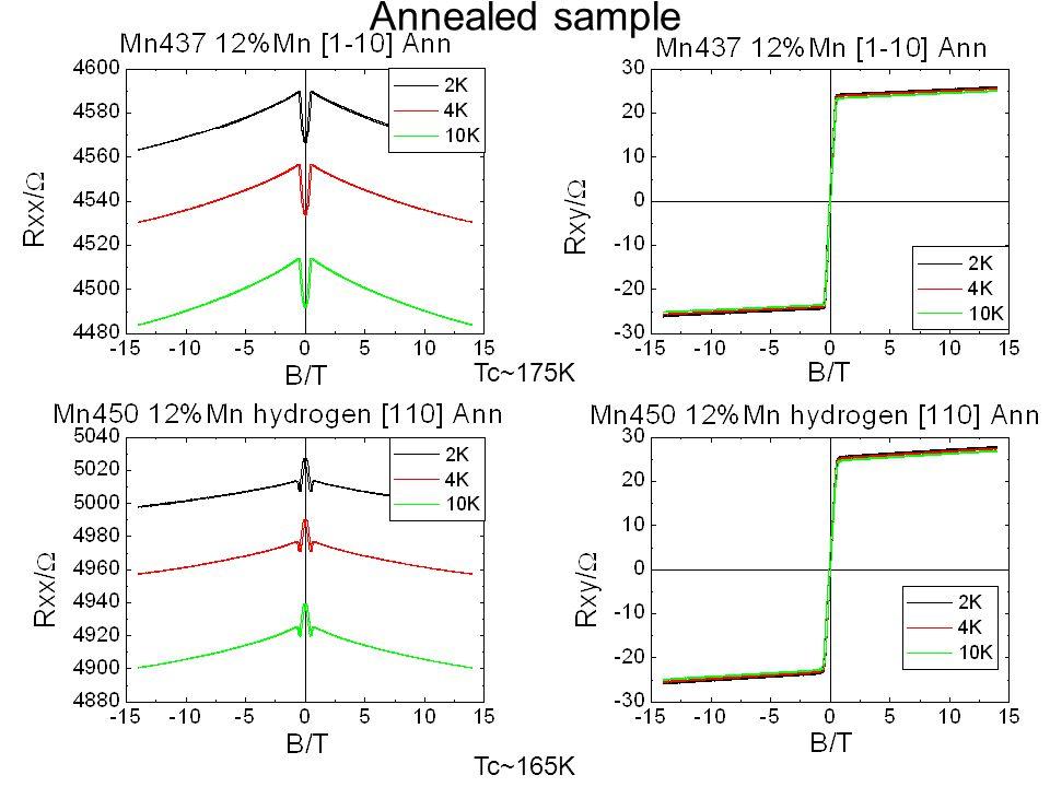 High Tc sample Mn437 @2K n=1 p=1.87438E+21cm -3 n=2 p=1.76279E+21cm -3 Hydrogen sample Mn450 @2K n=1 p=1.44406E+21cm -3 n=2 p=1.40408E+21cm -3 High Tc sample Mn437 @10K n=1 p=1.9164E+21cm -3 n=2 p=1.78552E+21cm -3 Hydrogen sample Mn450 @10K n=1 p=1.49987E+21cm -3 n=2 p=1.43796E+21cm -3 Fit Function: Rxy=R 0 B+C Rxx n Error of p <5%