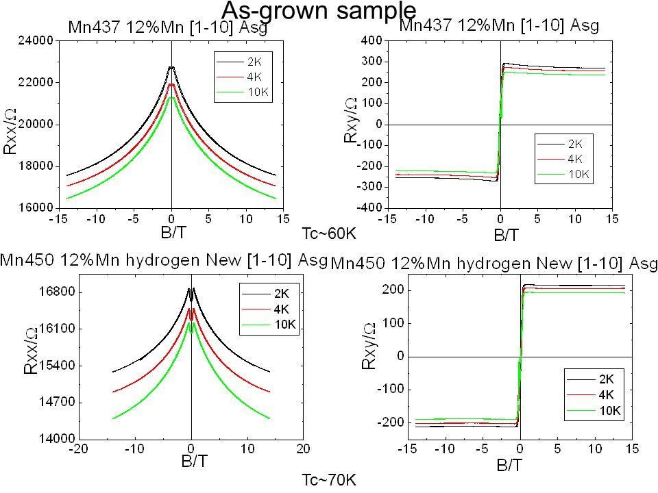 Carrier density :3E20cm -3 ->4.4E20cm -3