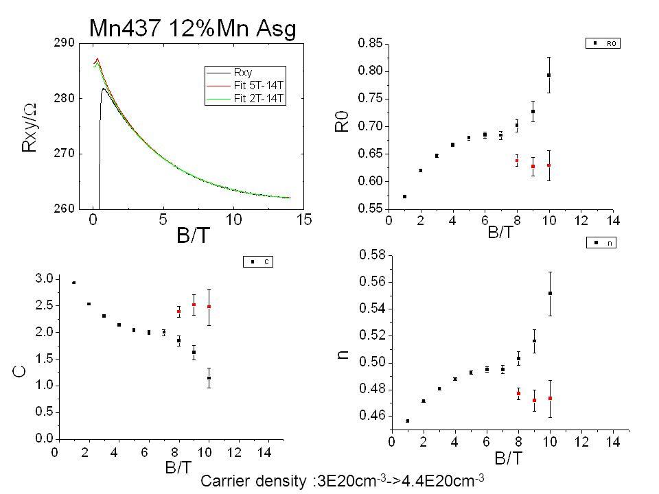Fit2.Rxy=R 0 B+C 1 Rxx 2 +C 2 Rxx 0.4 (M. Glunk, etc.