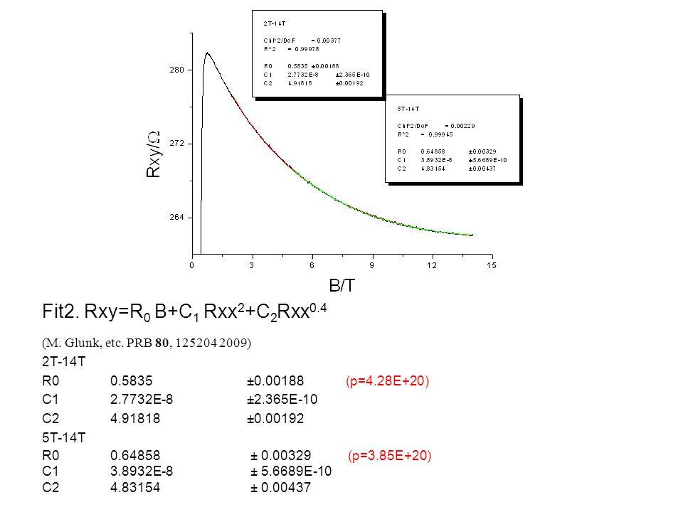 Fit2. Rxy=R 0 B+C 1 Rxx 2 +C 2 Rxx 0.4 (M. Glunk, etc.