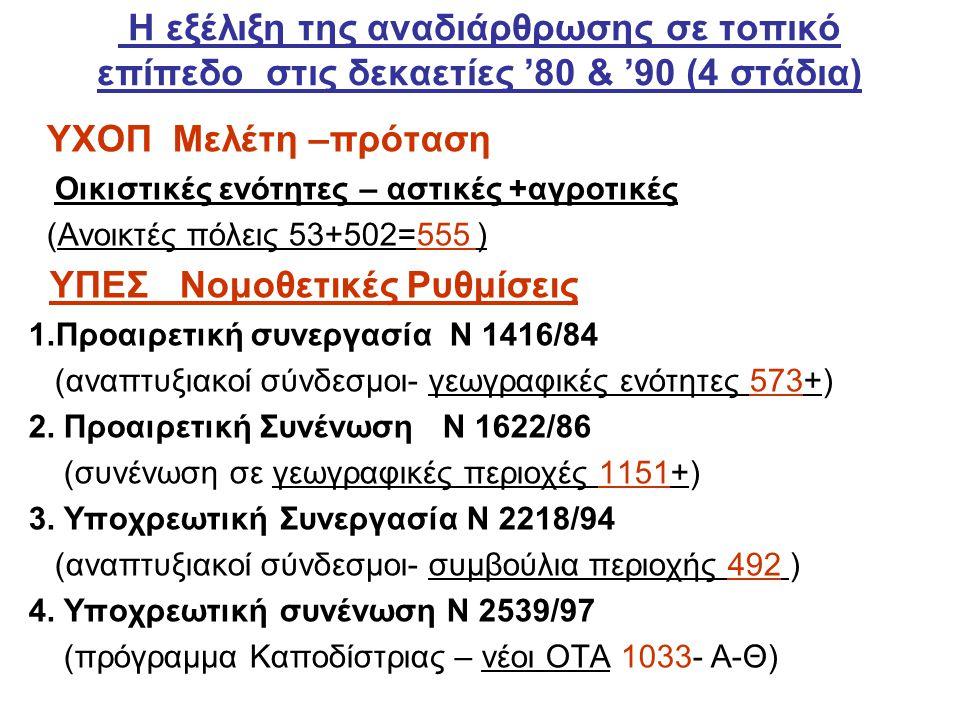 Η εξέλιξη της αναδιάρθρωσης σε τοπικό επίπεδο στις δεκαετίες '80 & '90 (4 στάδια) ΥΧΟΠ Μελέτη –πρόταση Οικιστικές ενότητες – αστικές +αγροτικές (Ανοικτές πόλεις 53+502=555 ) ΥΠΕΣ Νομοθετικές Ρυθμίσεις 1.Προαιρετική συνεργασία Ν 1416/84 (αναπτυξιακοί σύνδεσμοι- γεωγραφικές ενότητες 573+) 2.