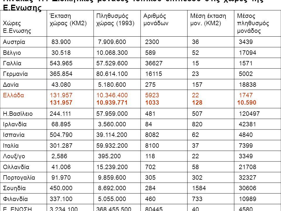 Πίνακας 17: Διοικητικές μονάδες τοπικού επιπέδου στίς χώρες της E.Eνωσης Xώρες E.Eνωσης Έκταση χώρας (KM2) Πληθυσμός χώρας (1993) Aριθμός μονάδων Mέση έκταση μον.