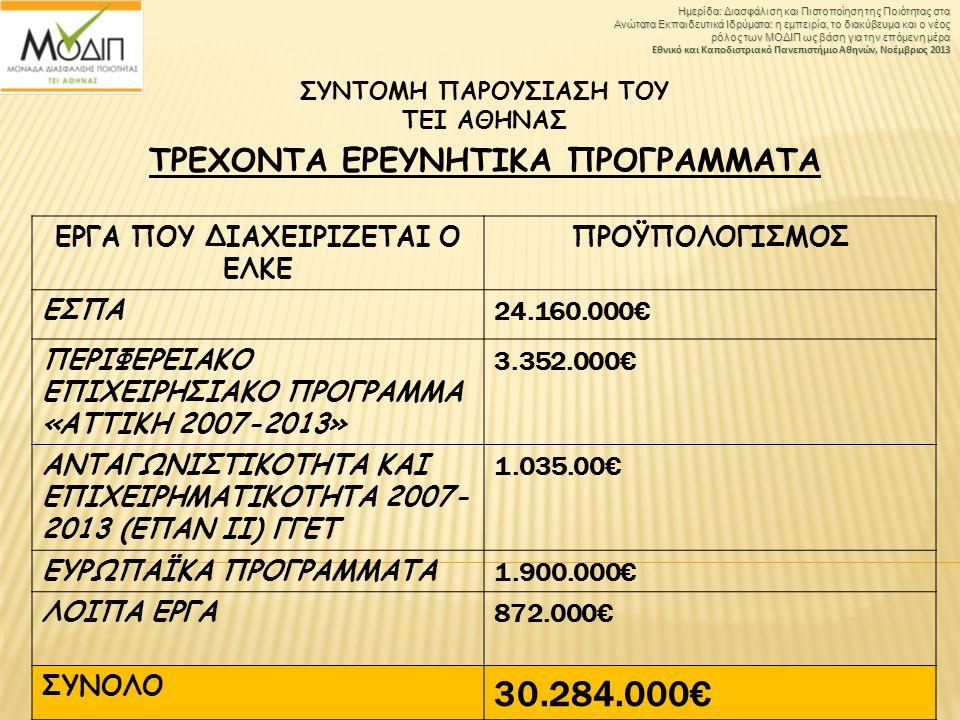 ΤΡΕΧΟΝΤΑ ΕΡΕΥΝΗΤΙΚΑ ΠΡΟΓΡΑΜΜΑΤΑ ΕΡΓΑ ΠΟΥ ΔΙΑΧΕΙΡΙΖΕΤΑΙ Ο ΕΛΚΕ ΠΡΟΫΠΟΛΟΓΙΣΜΟΣ ΕΣΠΑ 24.160.000€ ΠΕΡΙΦΕΡΕΙΑΚΟ ΕΠΙΧΕΙΡΗΣΙΑΚΟ ΠΡΟΓΡΑΜΜΑ «ΑΤΤΙΚΗ 2007-2013»
