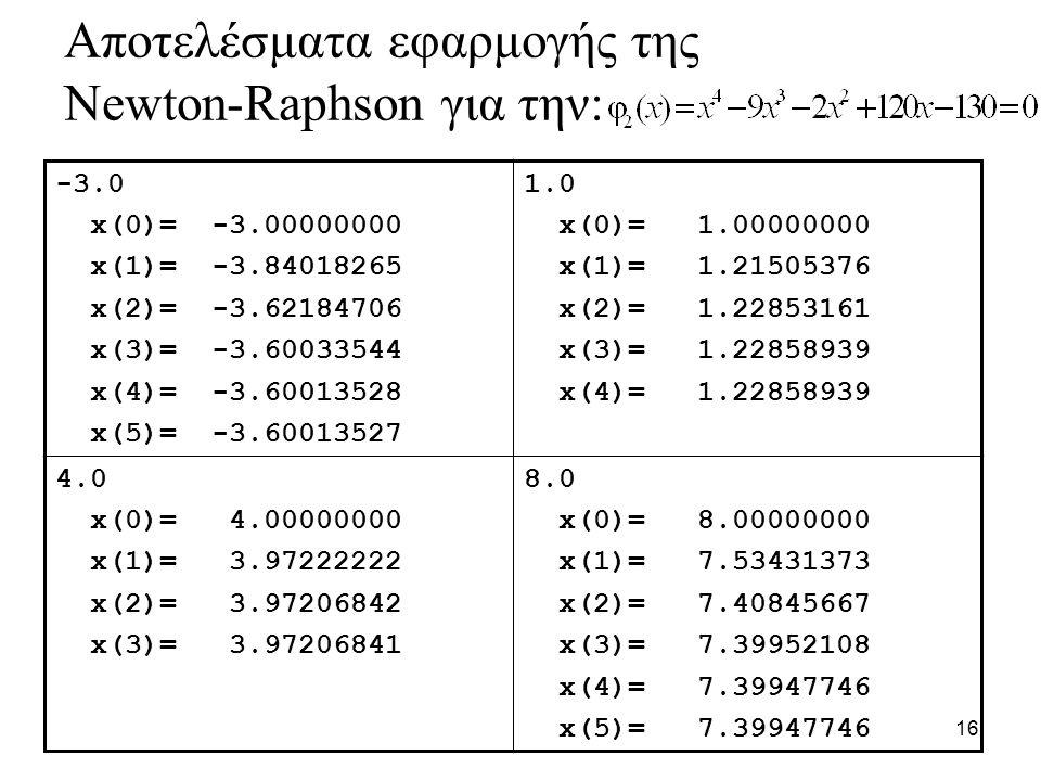 16 -3.0 x(0)= -3.00000000 x(1)= -3.84018265 x(2)= -3.62184706 x(3)= -3.60033544 x(4)= -3.60013528 x(5)= -3.60013527 1.0 x(0)= 1.00000000 x(1)= 1.21505376 x(2)= 1.22853161 x(3)= 1.22858939 x(4)= 1.22858939 4.0 x(0)= 4.00000000 x(1)= 3.97222222 x(2)= 3.97206842 x(3)= 3.97206841 8.0 x(0)= 8.00000000 x(1)= 7.53431373 x(2)= 7.40845667 x(3)= 7.39952108 x(4)= 7.39947746 x(5)= 7.39947746 Αποτελέσματα εφαρμογής της Newton-Raphson για την: