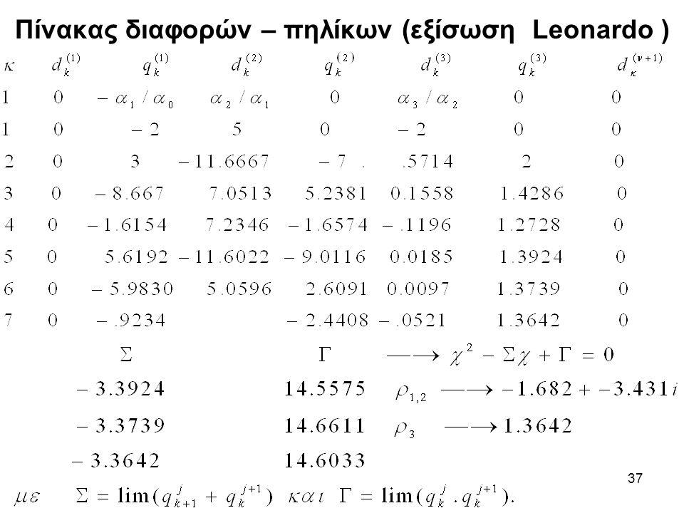 37 Πίνακας διαφορών – πηλίκων (εξίσωση Leonardo )