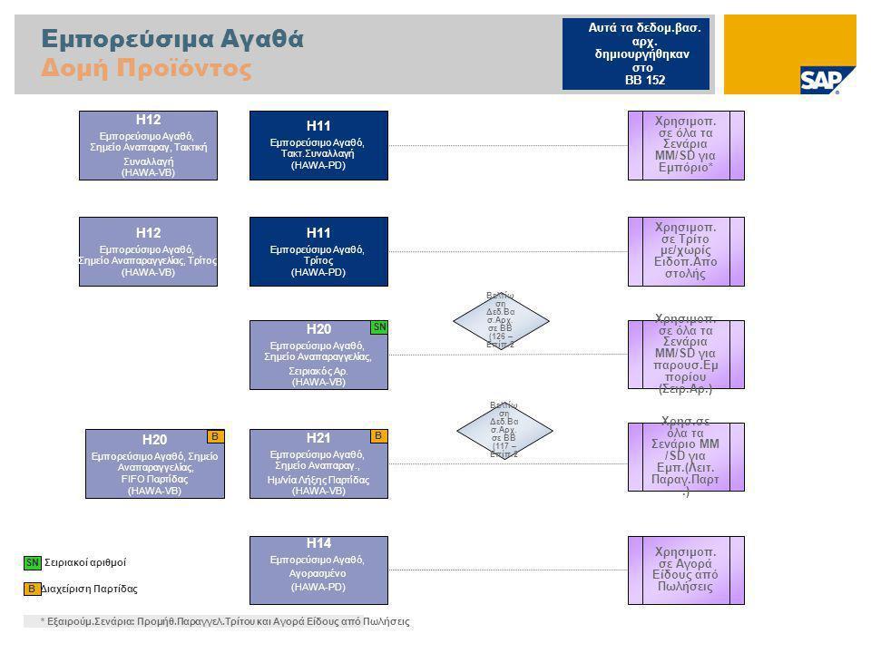 Εμπορεύσιμα Αγαθά Δομή Προϊόντος Διαχείριση Παρτίδας B H11 Εμπορεύσιμο Αγαθό, Τακτ.Συναλλαγή (HAWA-PD) H12 Εμπορεύσιμο Αγαθό, Σημείο Αναπαραγ, Τακτική Συναλλαγή (HAWA-VB) H20 Εμπορεύσιμο Αγαθό, Σημείο Αναπαραγγελίας, FIFO Παρτίδας (HAWA-VB) H21 Εμπορεύσιμο Αγαθό, Σημείο Αναπαραγ., Ημ/νία Λήξης Παρτίδας (HAWA-VB) SN Σειριακοί αριθμοί H14 Εμπορεύσιμο Αγαθό, Αγορασμένο (HAWA-PD) Χρησιμοπ.