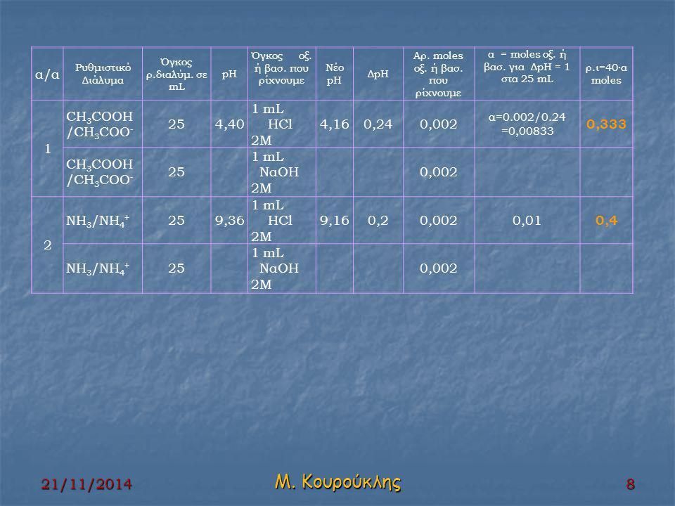21/11/2014 Μ. Κουρούκλης 8 α/α Ρυθμιστικό Διάλυμα Όγκος ρ.διαλύμ.
