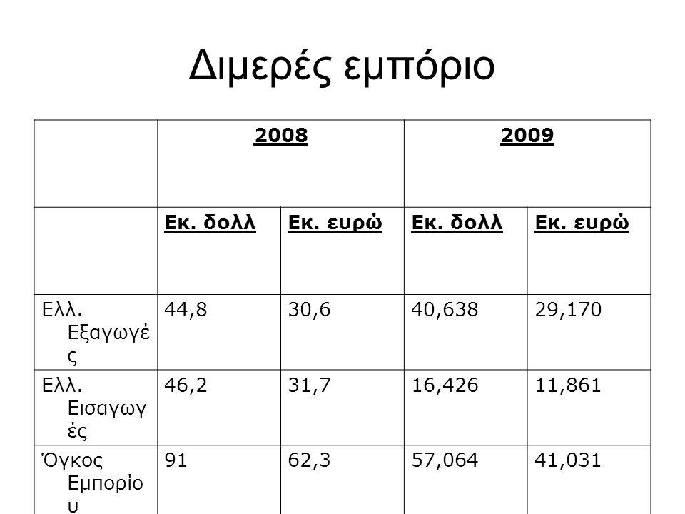 Διμερές εμπόριο 20082009 Εκ. δολλΕκ. ευρώΕκ. δολλΕκ. ευρώ Ελλ. Εξαγωγέ ς 44,830,640,63829,170 Ελλ. Εισαγωγ ές 46,231,716,42611,861 Όγκος Εμπορίο υ 916