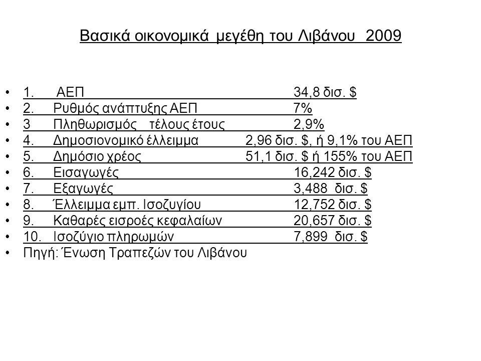 Βασικά οικονομικά μεγέθη του Λιβάνου 2009 1. ΑΕΠ 34,8 δισ. $ 2.Ρυθμός ανάπτυξης ΑΕΠ 7% 3Πληθωρισμός τέλους έτους2,9% 4.Δημοσιονομικό έλλειμμα 2,96 δισ