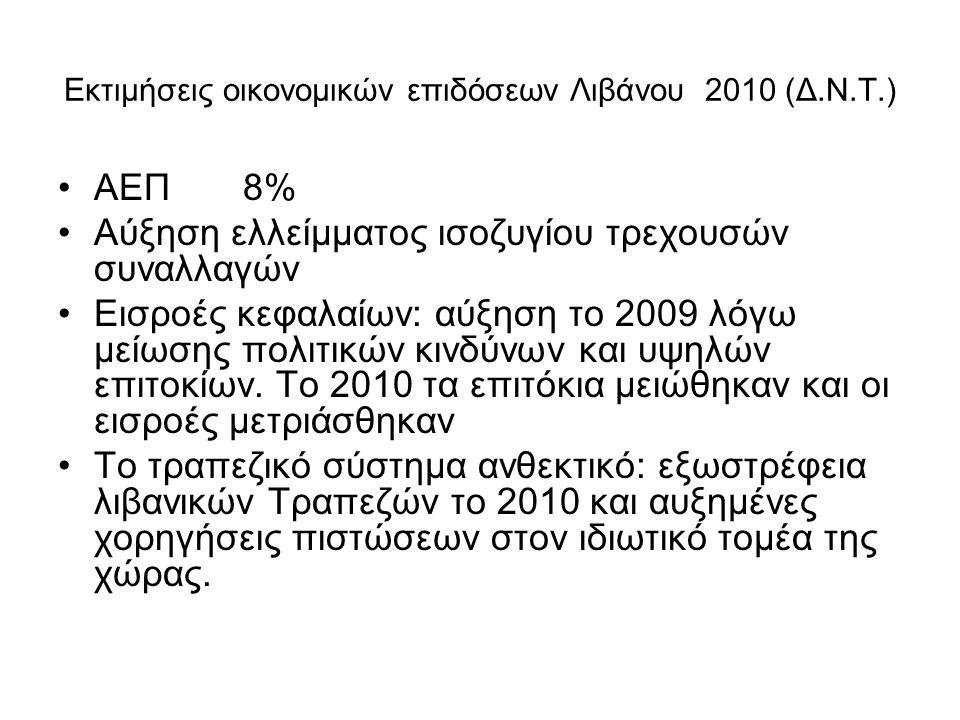 Εκτιμήσεις οικονομικών επιδόσεων Λιβάνου 2010 (Δ.Ν.Τ.) ΑΕΠ 8% Αύξηση ελλείμματος ισοζυγίου τρεχουσών συναλλαγών Εισροές κεφαλαίων: αύξηση το 2009 λόγω