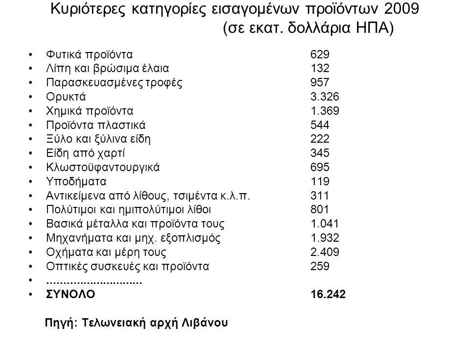 Κυριότερες κατηγορίες εισαγομένων προϊόντων 2009 (σε εκατ. δολλάρια ΗΠΑ) Φυτικά προϊόντα629 Λίπη και βρώσιμα έλαια132 Παρασκευασμένες τροφές957 Ορυκτά