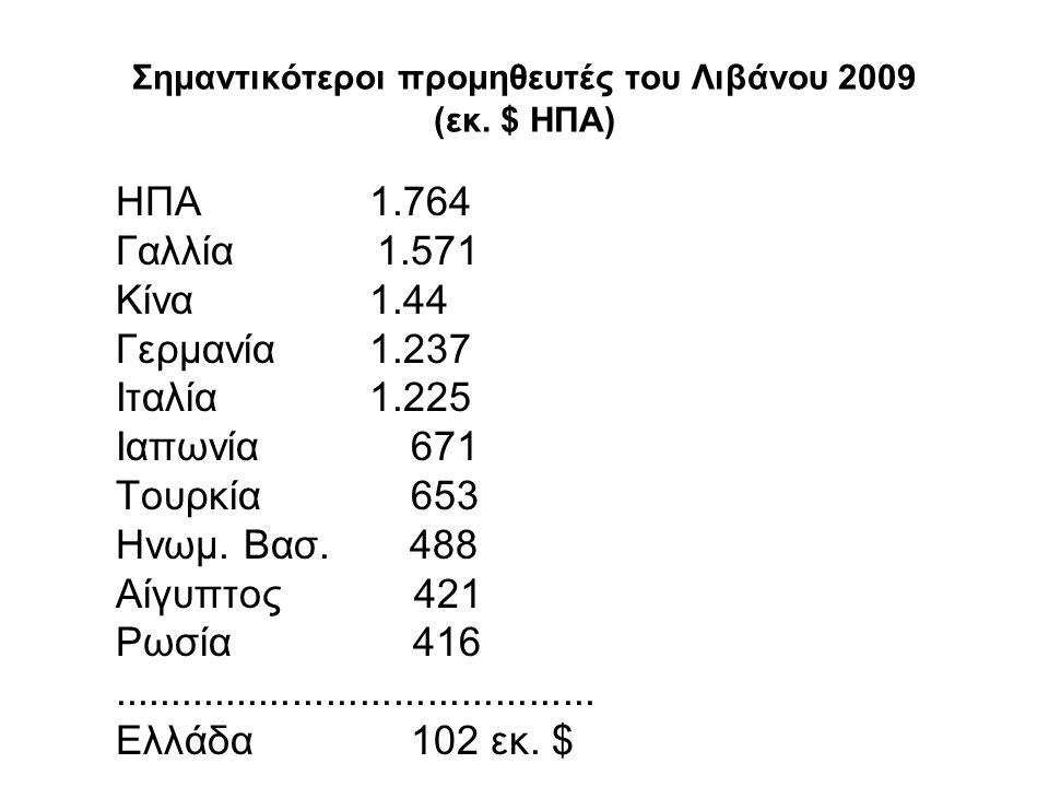 Σημαντικότεροι προμηθευτές του Λιβάνου 2009 (εκ. $ ΗΠΑ) ΗΠΑ1.764 Γαλλία 1.571 Κίνα1.44 Γερμανία1.237 Ιταλία1.225 Ιαπωνία 671 Τουρκία 653 Ηνωμ. Βασ. 48