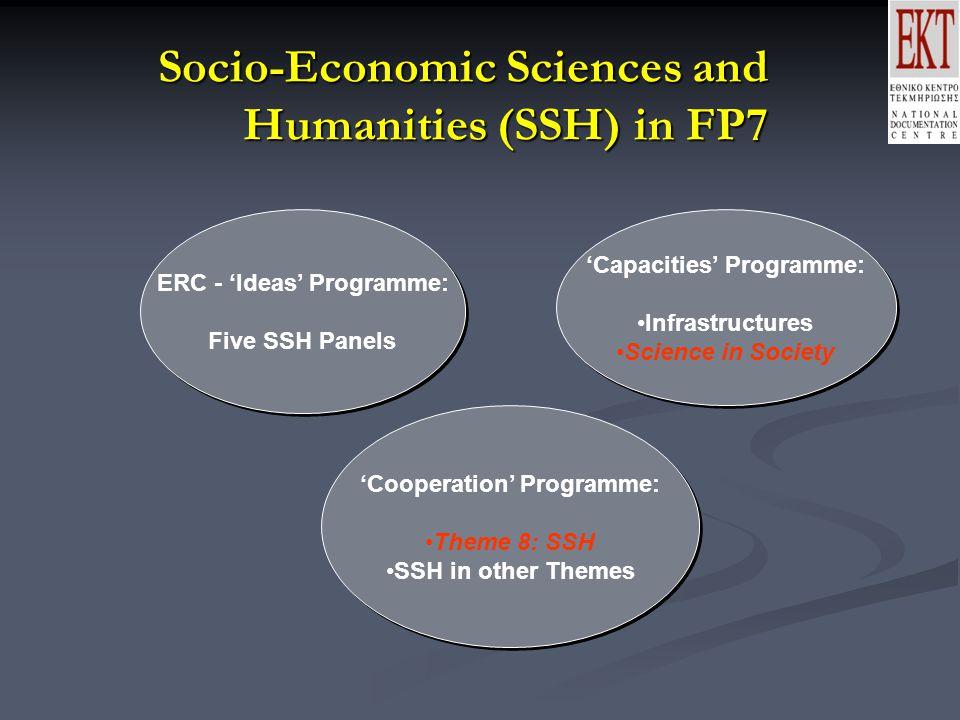 Socio-Economic Sciences and Humanities in the Cooperation Programme of FP 7 : Δομή Αντιμετωπίζει τις μεγαλύτερες Ευρωπαϊκές και Παγκόσμιες προκλήσεις : Αντιμετωπίζει τις μεγαλύτερες Ευρωπαϊκές και Παγκόσμιες προκλήσεις :  Ανάπτυξη, απασχόληση, ανταγωνιστικότητα, κοινωνία της γνώσης  Συνδιάζει οικονομικούς, κοινωνικούς και περιβαντολλογικούς στόχους: ενέργεια, γεωργία, αστικά και αγροτικά θέματα  Τις μεγαλύτερες Κοινωνικές τάσεις: δημογραφία, ποιότητα ζωής, ποιότητας πολιτιστικών συνδιαλλαγών  Παγκόσμιες διεπαφές και ανεξαρτησία, συγκρούσεις και ειρήνη  Συμμετοχή, δημοκρατία, διακυβέρνηση, διαφορές και κοινά σημεία στον Ευρωπαϊκό χώρο