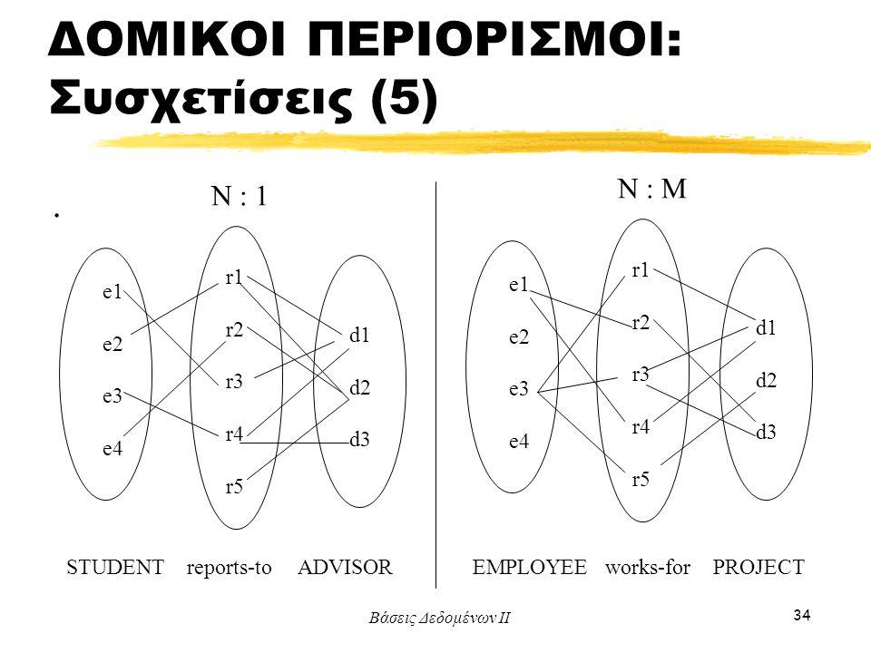 Βάσεις Δεδομένων ΙΙ 34. e1 e2 e3 e4 r1 r2 r3 r4 r5 d1 d2 d3 e1 e2 e3 e4 r1 r2 r3 r4 r5 d1 d2 d3 STUDENT reports-to ADVISOREMPLOYEE works-for PROJECT N