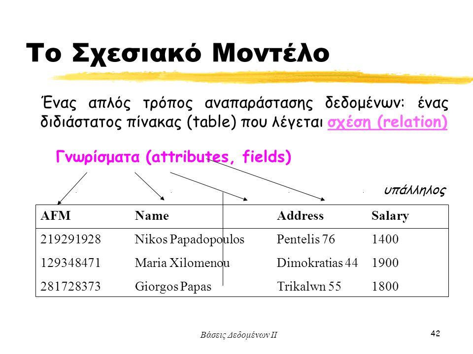 Βάσεις Δεδομένων ΙΙ 42 Ένας απλός τρόπος αναπαράστασης δεδομένων: ένας διδιάστατος πίνακας (table) που λέγεται σχέση (relation) Γνωρίσματα (attributes