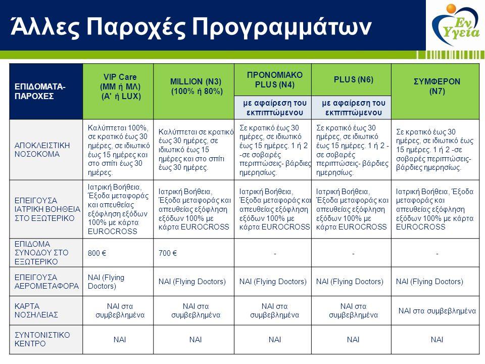 Άλλες Παροχές Προγραμμάτων ΕΠΙΔΟΜΑΤΑ- ΠΑΡΟΧΕΣ VIP Care (ΜΜ ή ΜΛ) (A' ή LUX) MILLION (Ν3) (100% ή 80%) ΠΡΟΝΟΜΙΑΚΟ PLUS (Ν4) PLUS (Ν6) ΣΥΜΦΕΡΟΝ (Ν7) με