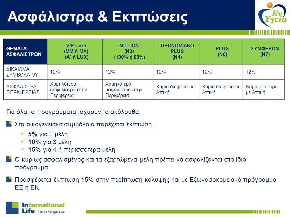 Ασφάλιστρα & Εκπτώσεις ΘΕΜΑΤΑ ΑΣΦΑΛΙΣΤΡΩΝ VIP Care (ΜΜ ή ΜΛ) (A' ή LUX) MILLION (Ν3) (100% ή 80%) ΠΡΟΝΟΜΙΑΚΟ PLUS (Ν4) PLUS (Ν6) ΣΥΜΦΕΡΟΝ (Ν7) ΔΙΚΑΙΩΜ