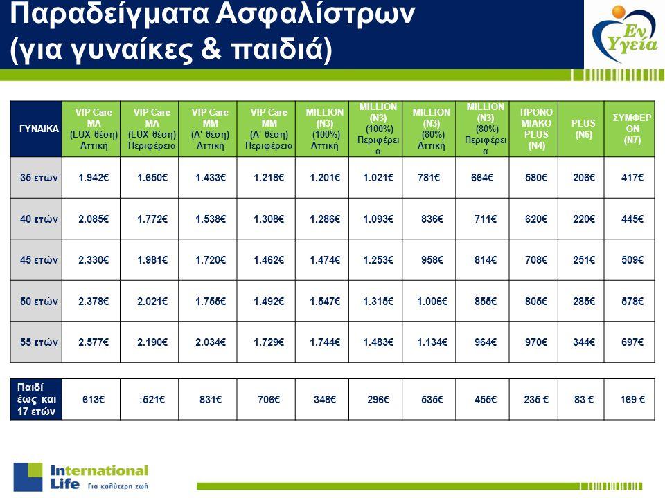 Παραδείγματα Ασφαλίστρων (για γυναίκες & παιδιά) ΓΥΝΑΙΚΑ VIP Care ΜΛ (LUX θέση) Αττική VIP Care ΜΛ (LUX θέση) Περιφέρεια VIP Care ΜΜ (Α' θέση) Αττική