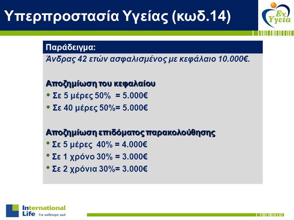 Άνδρας 42 ετών ασφαλισμένος με κεφάλαιο 10.000€. Αποζημίωση του κεφαλαίου Σε 5 μέρες 50% = 5.000€ Σε 40 μέρες 50%= 5.000€ Αποζημίωση επιδόματος παρακο