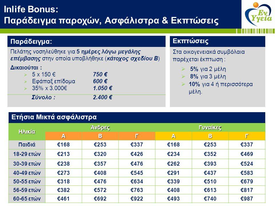Inlife Bonus: Παράδειγμα παροχών, Ασφάλιστρα & Εκπτώσεις Ηλικία ΆνδρεςΓυναίκες ΑΒΓΑΒΓ Παιδιά€168€253€337€168€253€337 18-29 ετών€213€320€426€234€352€46