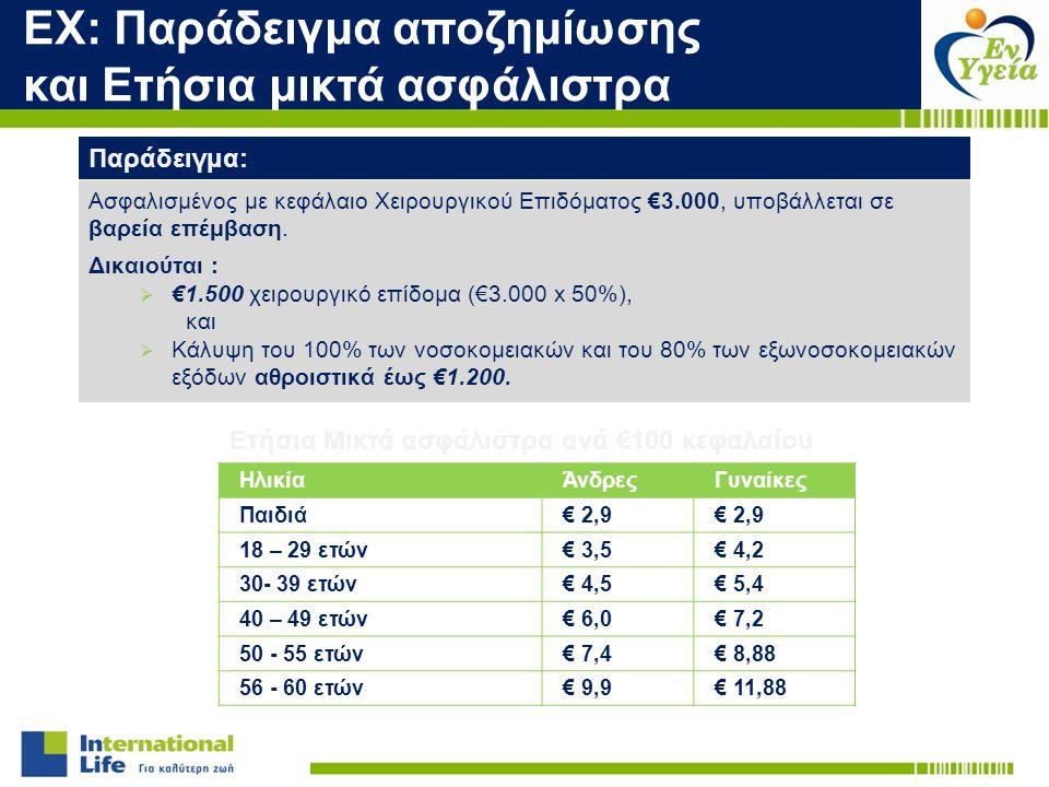 ΕΧ: Παράδειγμα αποζημίωσης και Ετήσια μικτά ασφάλιστρα Ετήσια Μικτά ασφάλιστρα ανά €100 κεφαλαίου ΗλικίαΆνδρεςΓυναίκες Παιδιά€ 2,9 18 – 29 ετών€ 3,5€