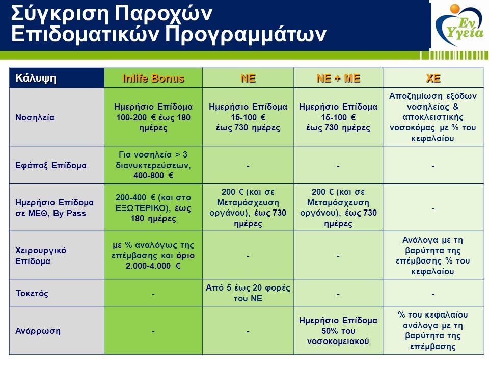 Κάλυψη Inlife Bonus ΝΕ ΝΕ + ΜΕ ΧΕ Νοσηλεία Ημερήσιο Επίδομα 100-200 € έως 180 ημέρες Ημερήσιο Επίδομα 15-100 € έως 730 ημέρες Ημερήσιο Επίδομα 15-100