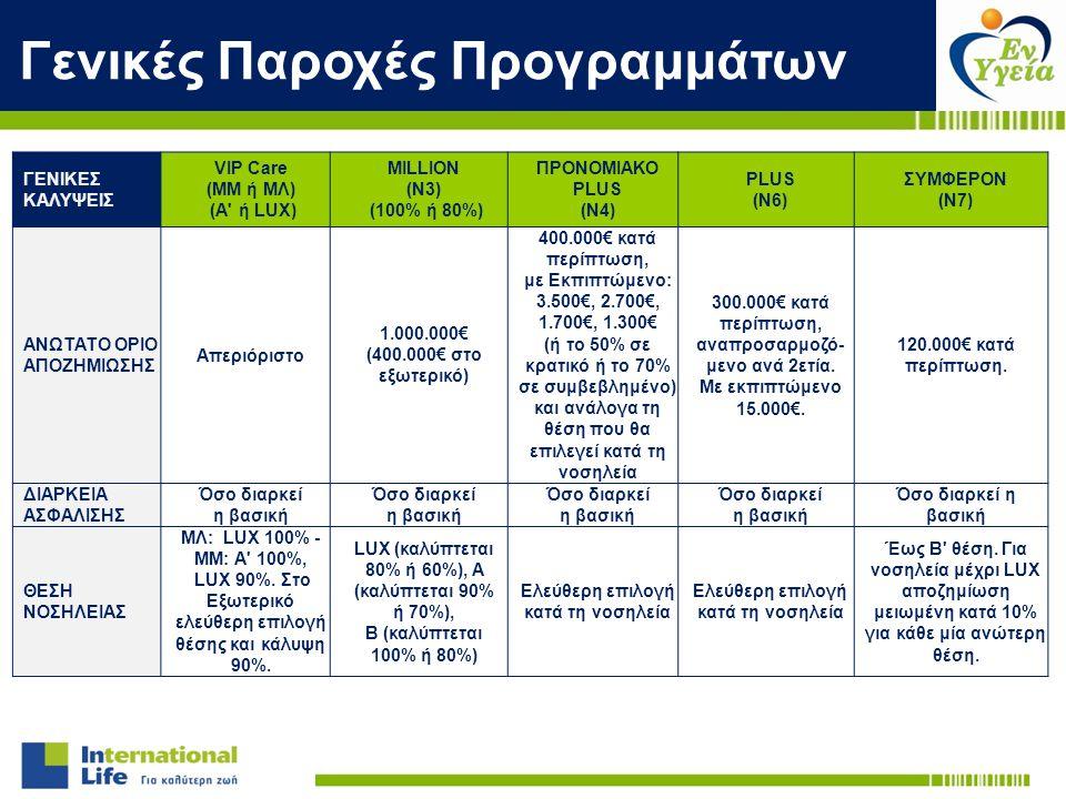 Γενικές Παροχές Προγραμμάτων ΓΕΝΙΚΕΣ ΚΑΛΥΨΕΙΣ VIP Care (ΜΜ ή ΜΛ) (A' ή LUX) MILLION (Ν3) (100% ή 80%) ΠΡΟΝΟΜΙΑΚΟ PLUS (Ν4) PLUS (Ν6) ΣΥΜΦΕΡΟΝ (Ν7) ΑΝΩ